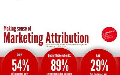 Making Sense of Marketing Attribution [Infographic]