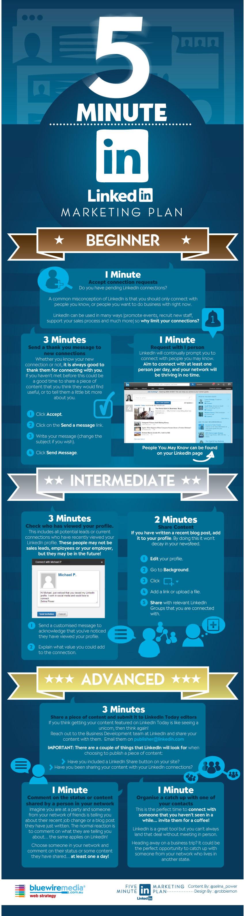 5min LinkedIn Marketing Infographic