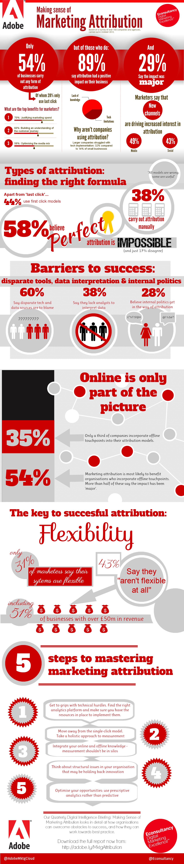 Making Sense of Marketing Attribution