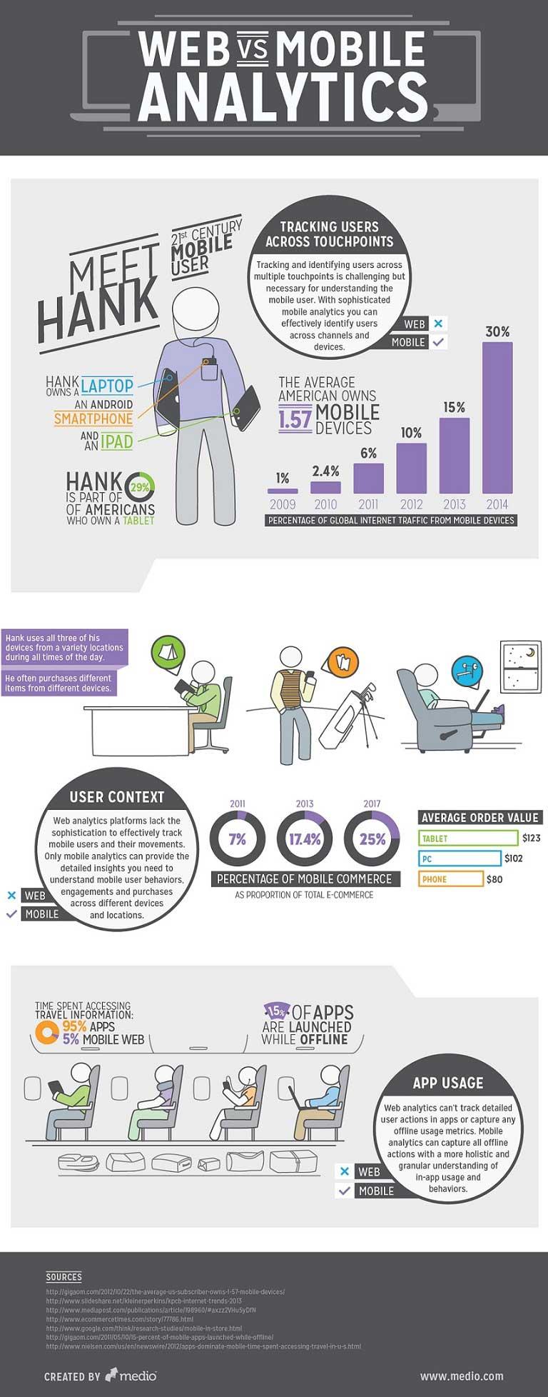 Web Versus Mobile Analytics