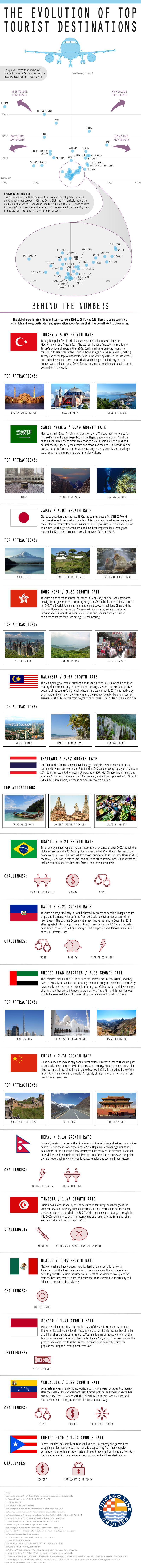 The Evolution of Top Tourist Destinations