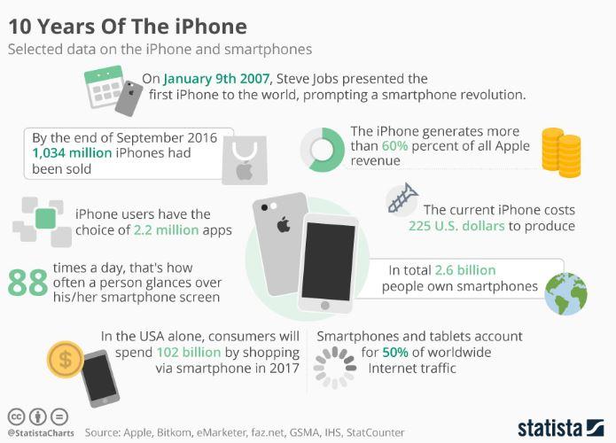 Happy Birthday iPhone – 10 Years Of The iPhone [Infographic]