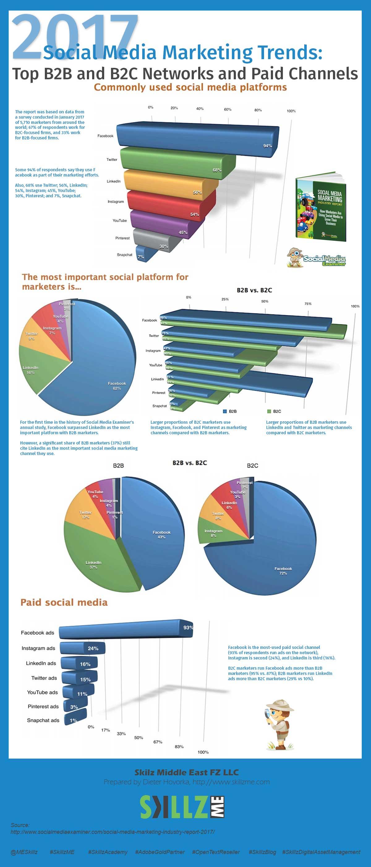 2017 Social Media Marketing Trends Industry Report