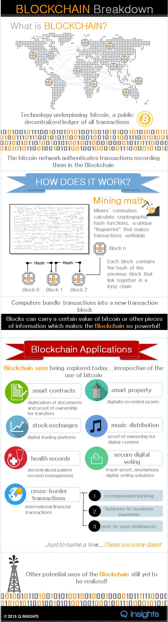 blockchain breakdown - what is a blockchain