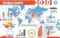 Dubai Expo 2020 [Infographic]