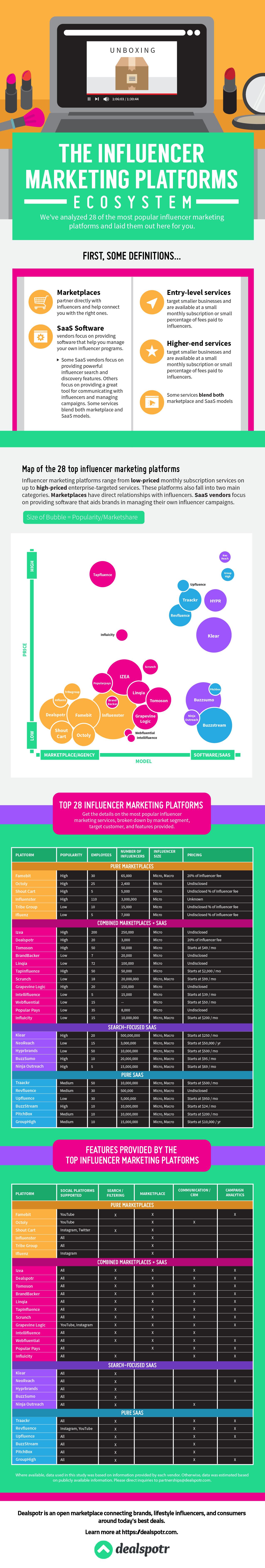 28 Leading Influencer Marketing Platforms, Explained