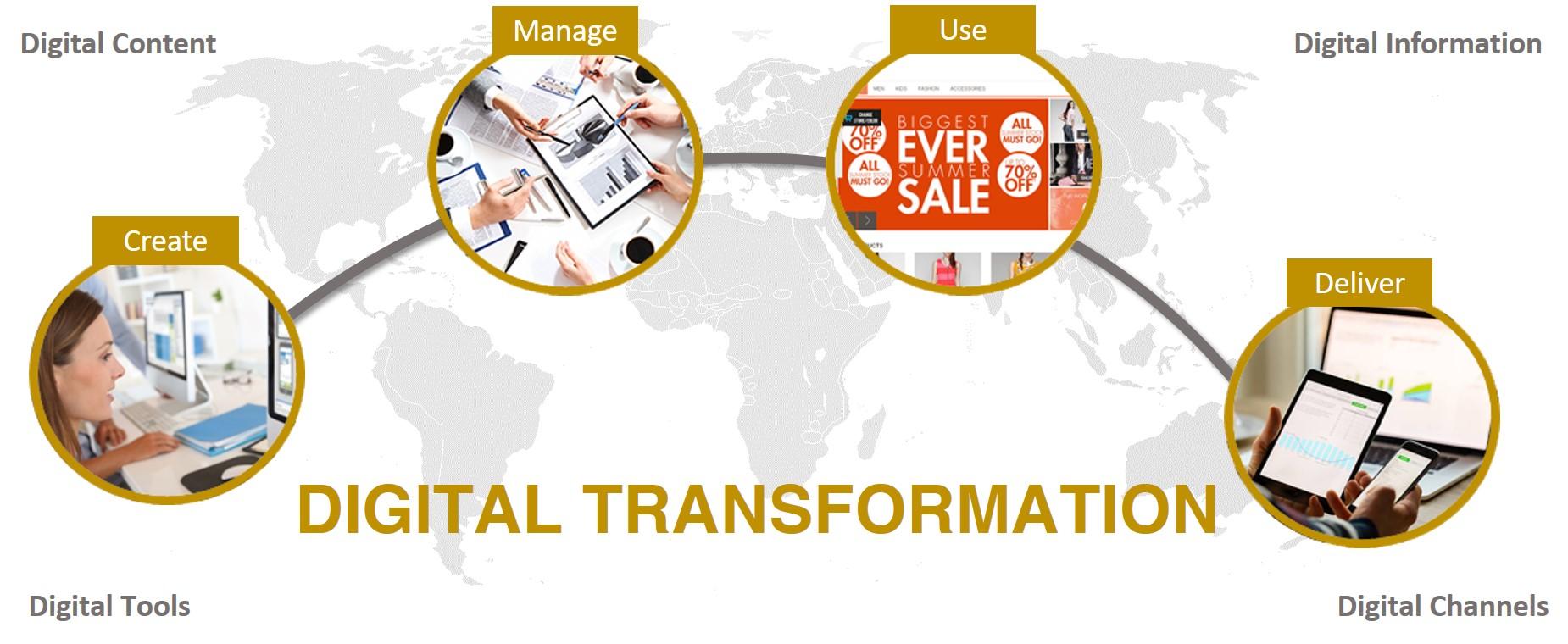 Skillz Middle East - Digital Transformation