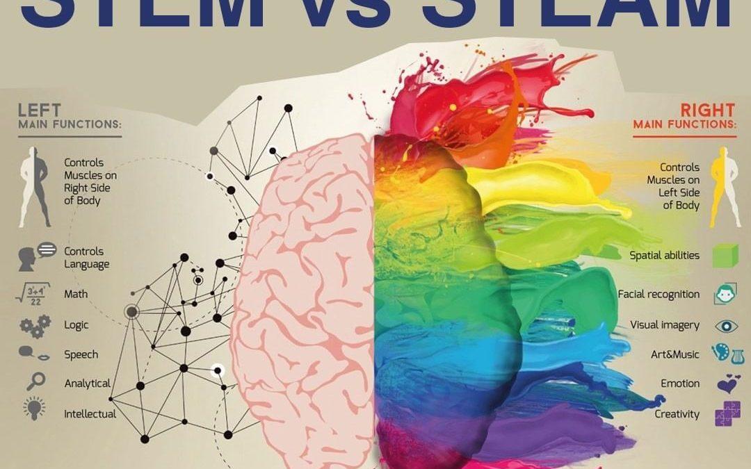 STEM vs STEAM: Why my School needs Educational Robotics ?
